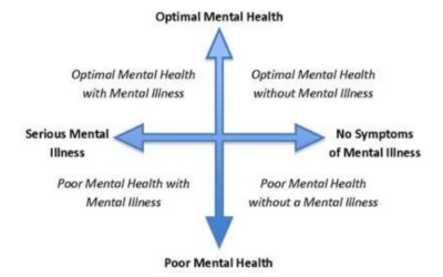 Mental health and Coaching
